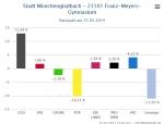 Ratswahl_NRW_Stimmbezirk_23101_FranzMeyersGymnasium_GewinnVerlust
