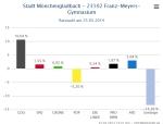 Ratswahl_NRW_Stimmbezirk_23102_FranzMeyersGymnasium_GewinnVerlust