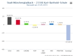 Ratswahl_NRW_Stimmbezirk_23106_KarlBartholdSchule_GewinnVerlust
