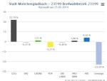 Ratswahl_NRW_Stimmbezirk_23199_Briefwahlbezirk_23199_GewinnVerlust