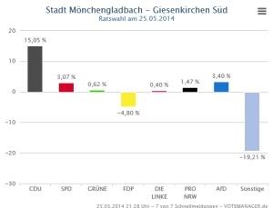 Ratswahl_NRW_Wahlbezirk_Giesenkirchen_Sued_GewinnVerlust