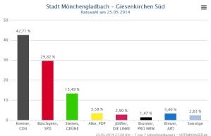 Ratswahl_Wahlbezirk_Giesenkirchen_Sued